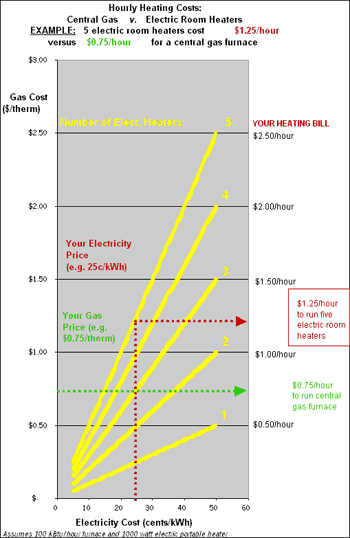 Graph showing the hourly heating costs of a central gas heater vs. electric room heaters.